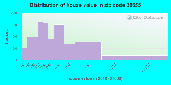 Zip code 38655 house/condo values in 2010