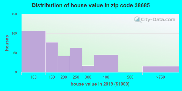 Zip code 38685 house/condo values in 2010