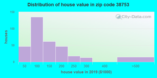 Zip code 38753 house/condo values in 2010