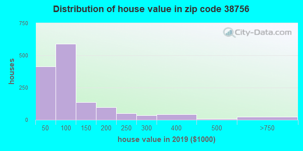 Zip code 38756 house/condo values in 2010