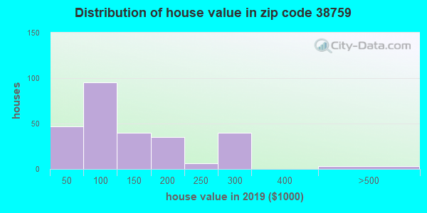 Zip code 38759 house/condo values in 2010