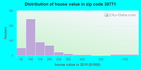 Zip code 38771 house/condo values in 2010