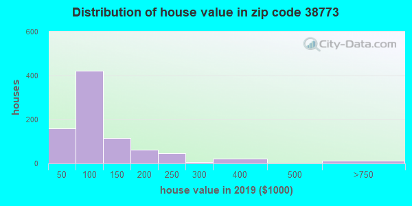 Zip code 38773 house/condo values in 2010