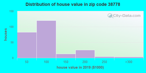 Estimate of home value of owner-occupied houses/condos in 2015 in zip code 38778