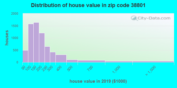 Zip code 38801 house/condo values in 2010