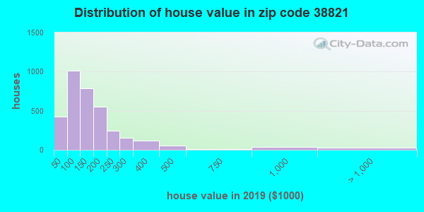 Zip code 38821 house/condo values in 2010