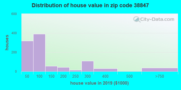 Zip code 38847 house/condo values in 2010