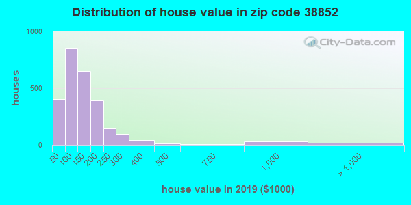 Zip code 38852 house/condo values in 2010