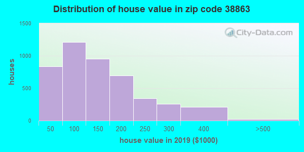 Zip code 38863 house/condo values in 2010