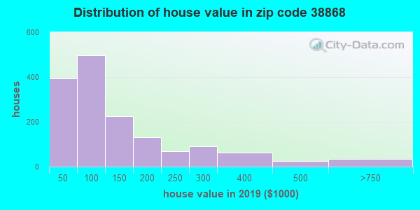 Zip code 38868 house/condo values in 2010