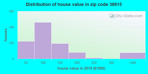 Zip code 38915 house/condo values in 2010