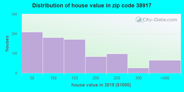 Zip code 38917 house/condo values in 2011