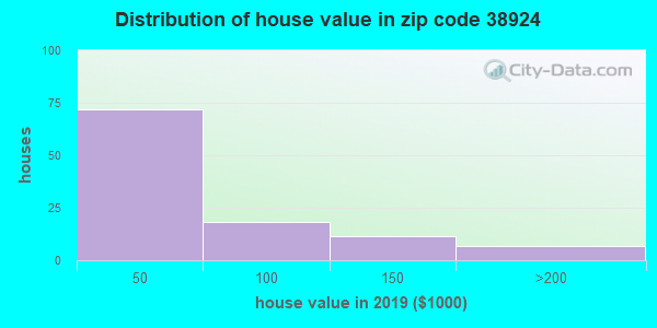 Zip code 38924 house/condo values in 2010