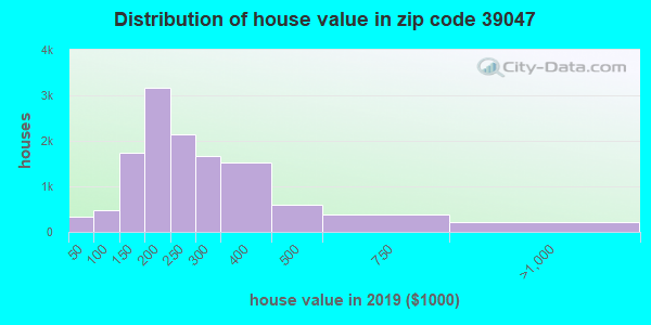 Zip code 39047 house/condo values in 2010