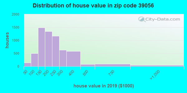 Zip code 39056 house/condo values in 2010