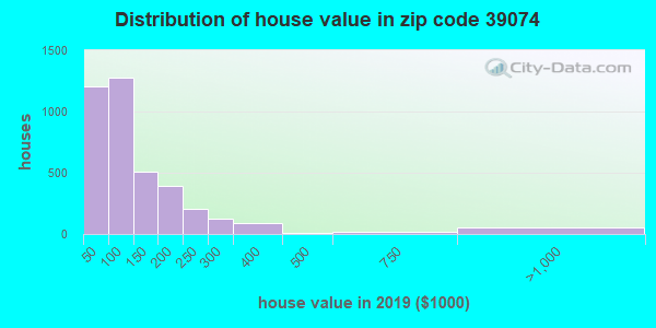 Zip code 39074 house/condo values in 2011