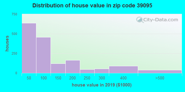 Zip code 39095 house/condo values in 2010