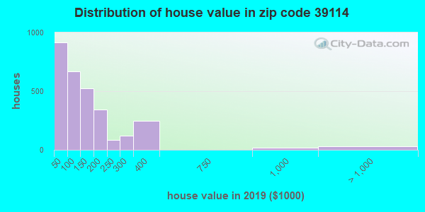 Zip code 39114 house/condo values in 2010