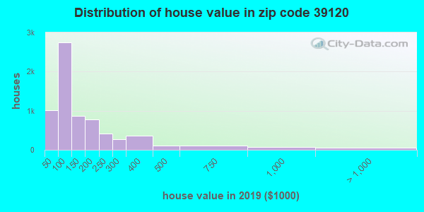 Zip code 39120 house/condo values in 2010