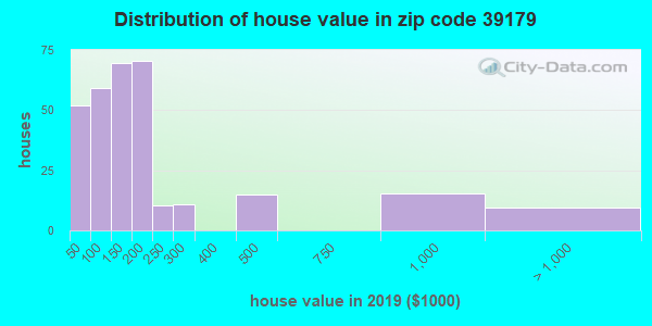Zip code 39179 house/condo values in 2010