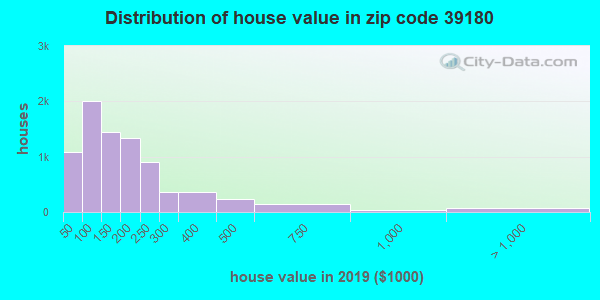 Estimate of home value of owner-occupied houses/condos in 2016 in zip code 39180