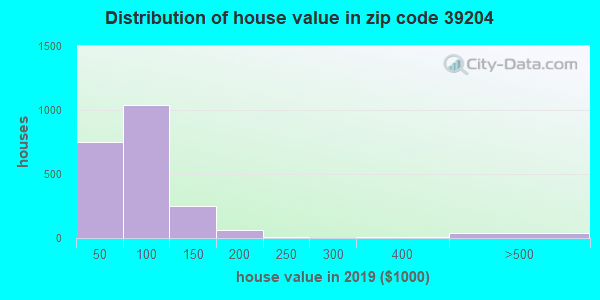 Zip code 39204 house/condo values in 2010