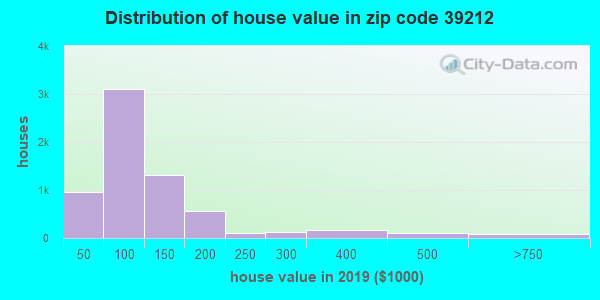 Zip code 39212 house/condo values in 2010