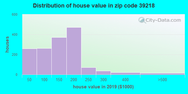 Zip code 39218 house/condo values in 2010