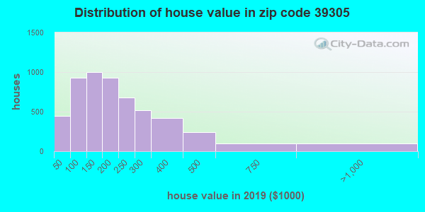 Zip code 39305 house/condo values in 2010