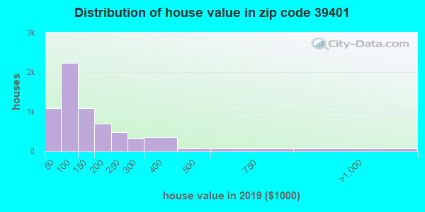 Zip code 39401 house/condo values in 2010