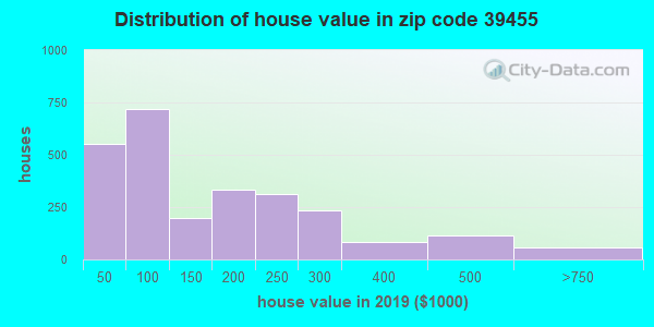 Estimate of home value of owner-occupied houses/condos in 2013 in zip code 39455