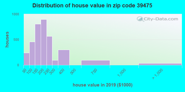 Zip code 39475 house/condo values in 2010