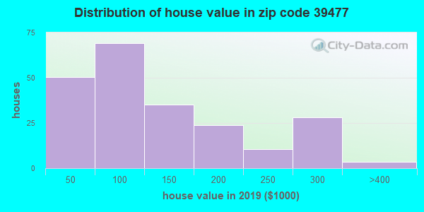 Zip code 39477 house/condo values in 2010