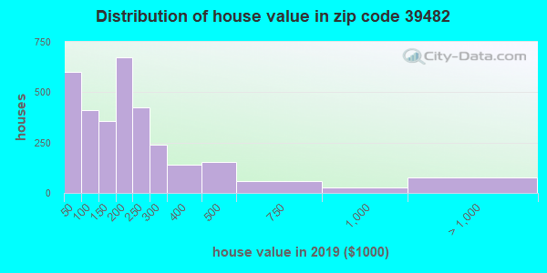 Zip code 39482 house/condo values in 2010