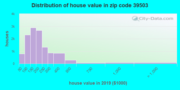 Estimate of home value of owner-occupied houses/condos in 2016 in zip code 39503