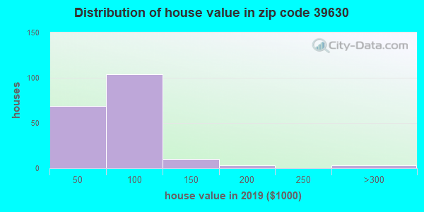Zip code 39630 house/condo values in 2010