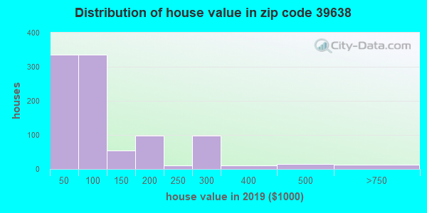Zip code 39638 house/condo values in 2010