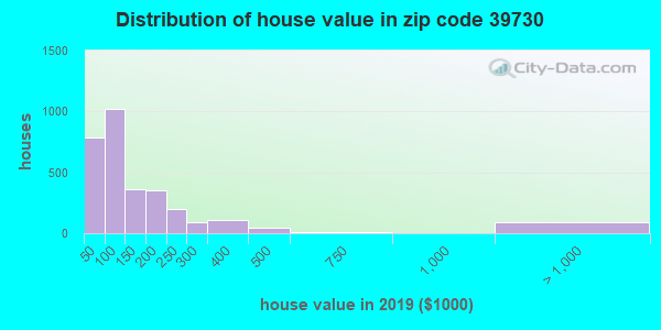 Zip code 39730 house/condo values in 2011