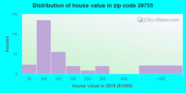 Zip code 39755 house/condo values in 2010