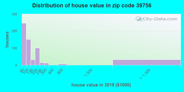 Zip code 39756 house/condo values in 2010