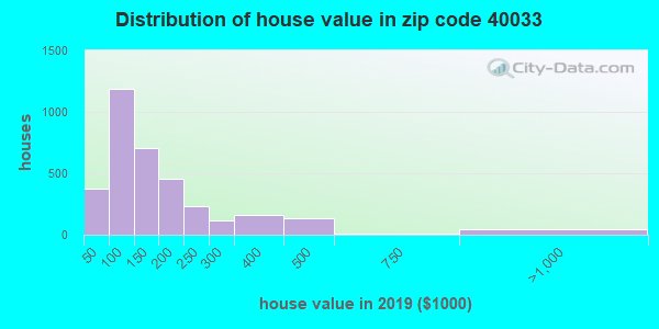 Zip code 40033 house/condo values in 2010