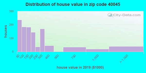 Zip code 40045 house/condo values in 2010
