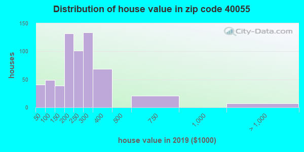 Zip code 40055 house/condo values in 2010