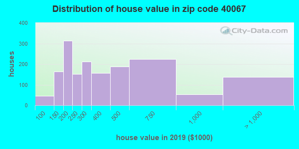 Zip code 40067 house/condo values in 2010