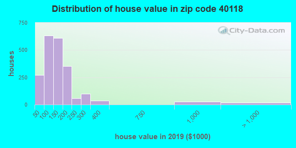 Zip code 40118 house/condo values in 2010