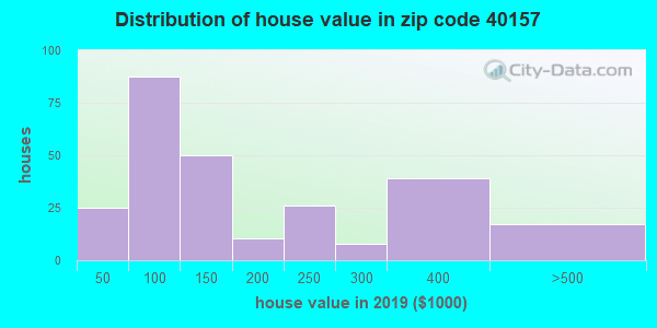 Zip code 40157 house/condo values in 2010
