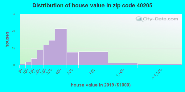 Zip code 40205 house/condo values in 2010