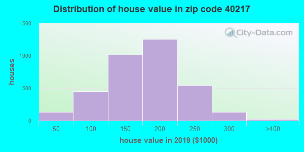 Zip code 40217 house/condo values in 2010