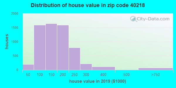 Zip code 40218 house/condo values in 2010