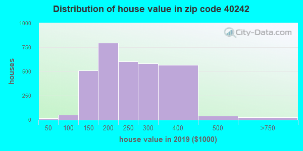 Zip code 40242 house/condo values in 2010